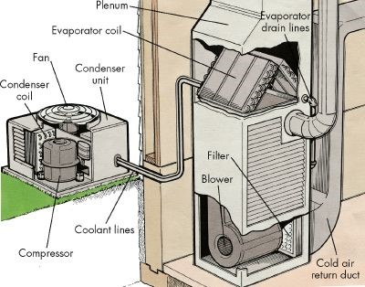 What is a Pre-Charged Cooling System? | HVAC Blog | National