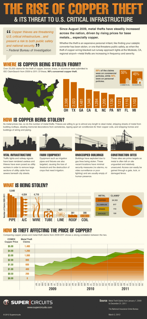 copper-theft-infographic